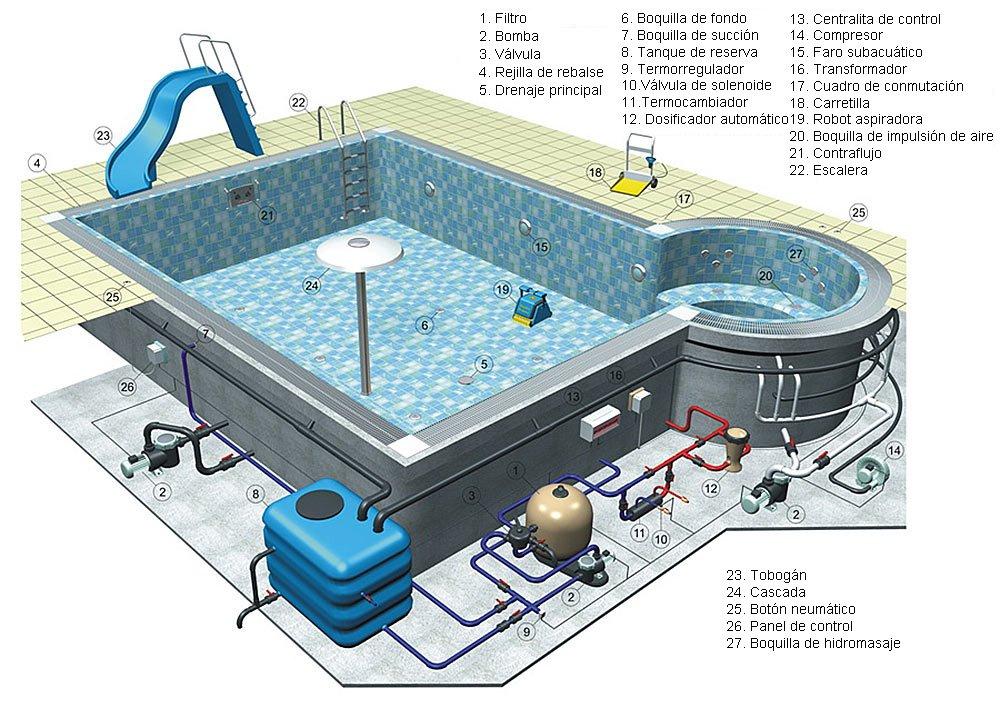 Agua para piscinas en espa a pre tratamiento tratamiento for Tratamiento piscinas